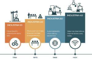como funciona la industria 4.0
